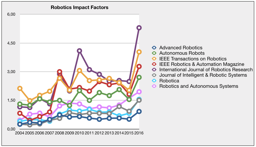 machine learning journals impact factor